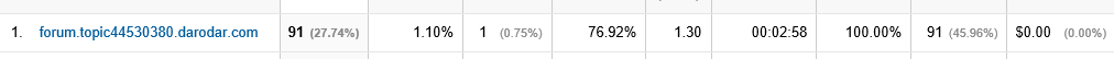 Darodar Referral Spam Details in Analytics